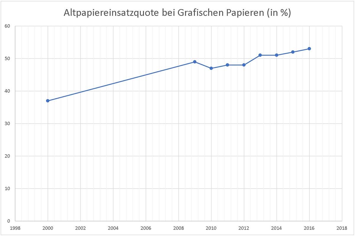 Altpapier_Grafikpapier