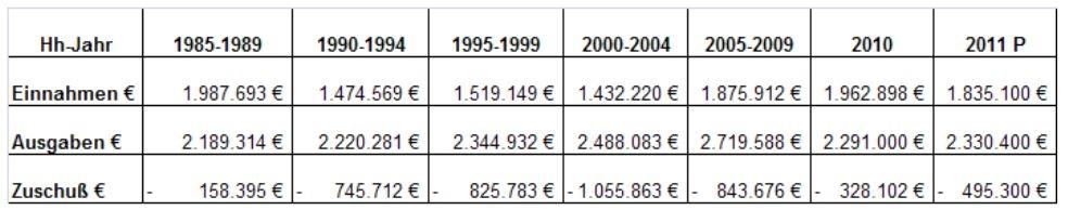 Wirtschaftsergebnisse des Lübecker Forstamts