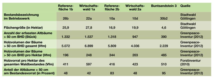 Tabelle_Referenz