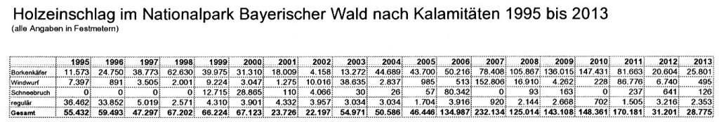 Holzeinschlag_1995_2013