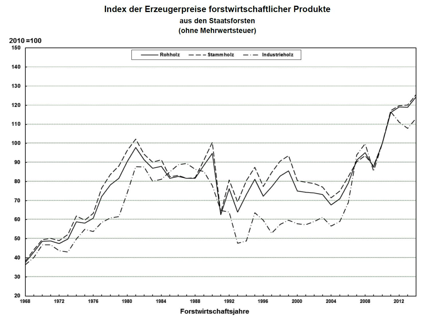 Top Beunruhigende Zahlen zum Wald in DeutschlandWälder in Deutschland @PX_99
